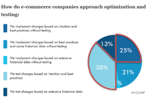 eCommerce companies approach to testing
