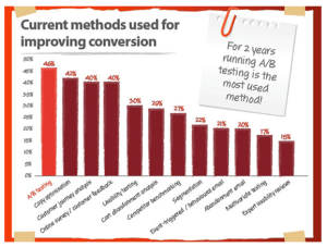 methods-for-improving-conversion-rate
